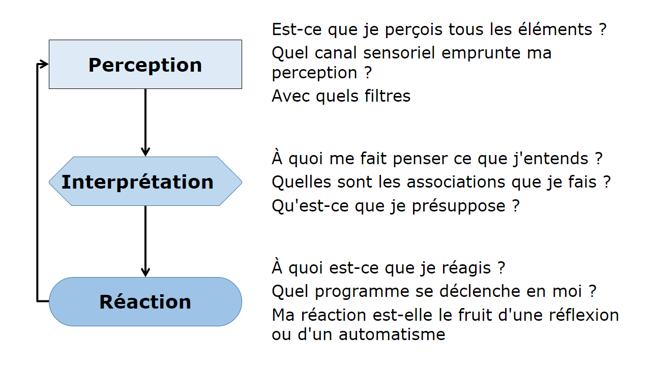 Communication for Fenetre de johari