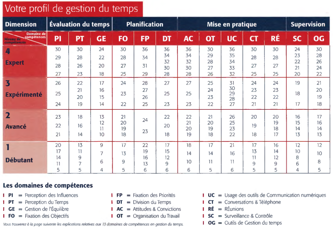analyse temps