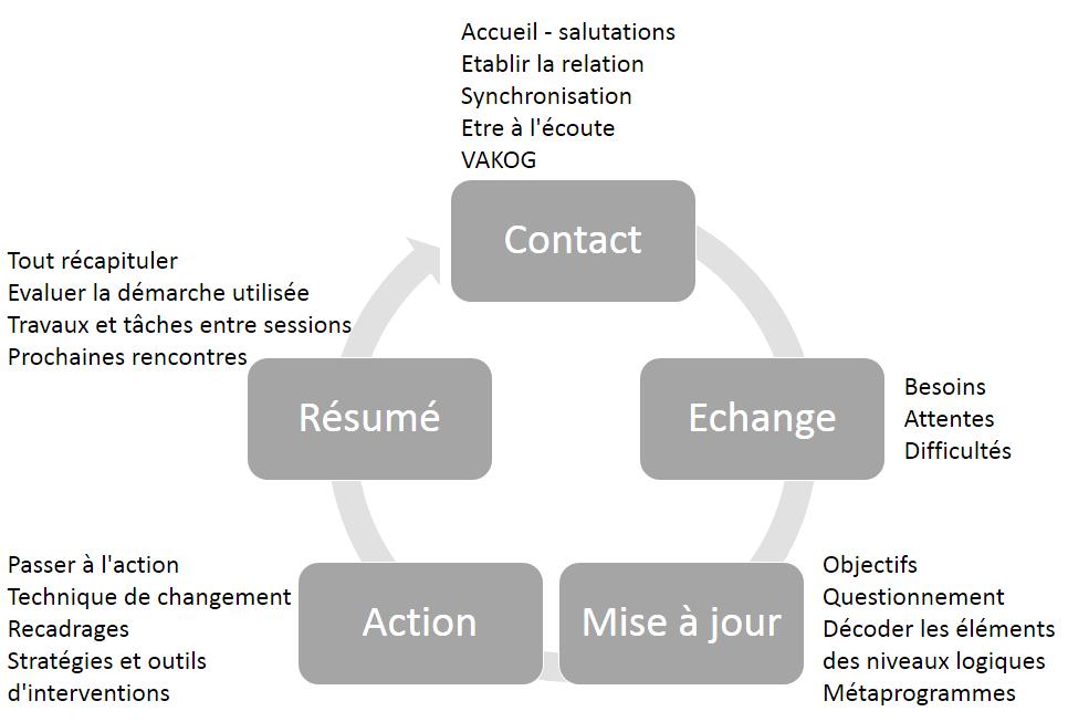 Le processus d'une session de coaching